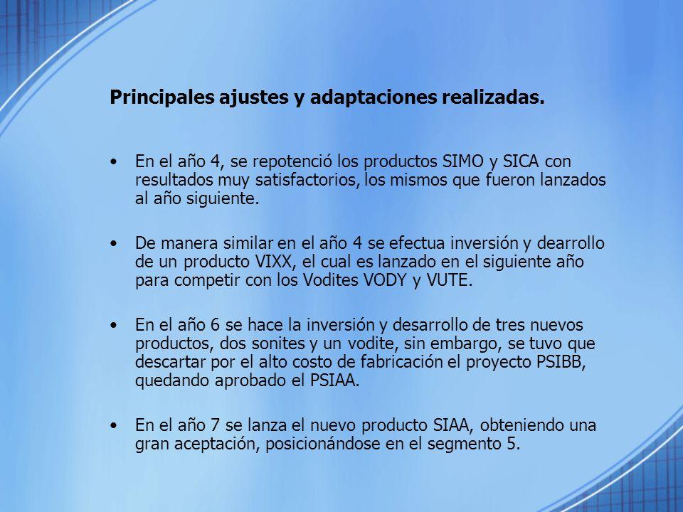 Principales ajustes y adaptaciones realizadas. En el año 4, se repotenció los productos SIMO y SICA con resultados muy satisfactorios, los mismos que