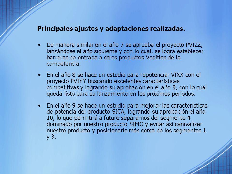 De manera similar en el año 7 se aprueba el proyecto PVIZZ, lanzándose al año siguiente y con lo cual, se logra establecer barreras de entrada a otros