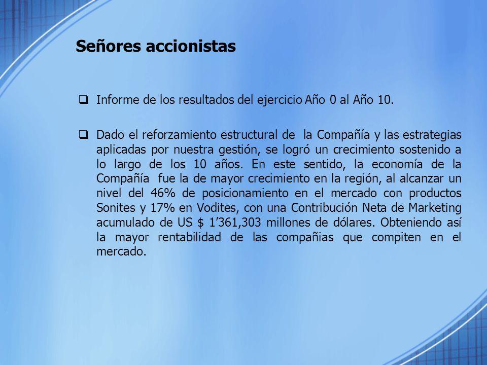 Informe de los resultados del ejercicio Año 0 al Año 10. Dado el reforzamiento estructural de la Compañía y las estrategias aplicadas por nuestra gest