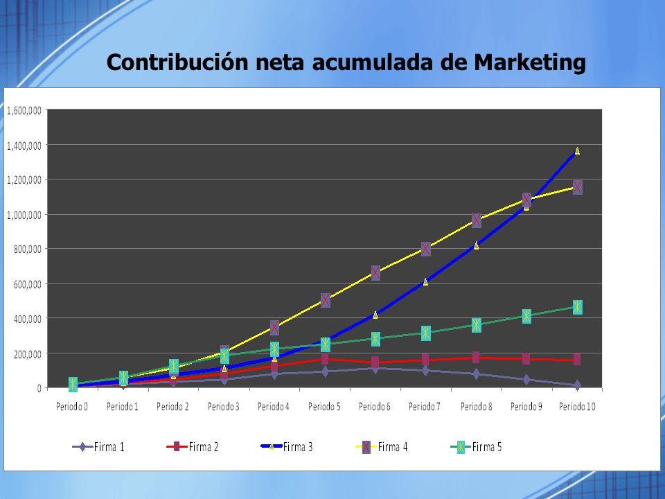 Contribución neta acumulada de Marketing