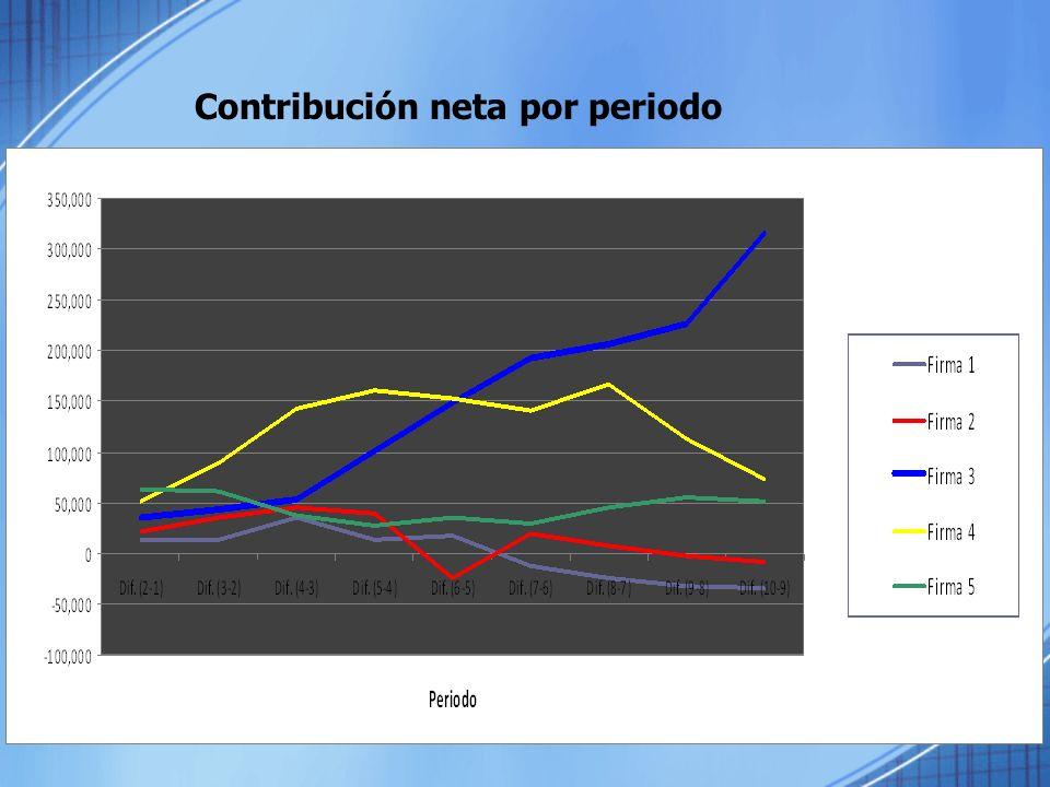Contribución neta por periodo