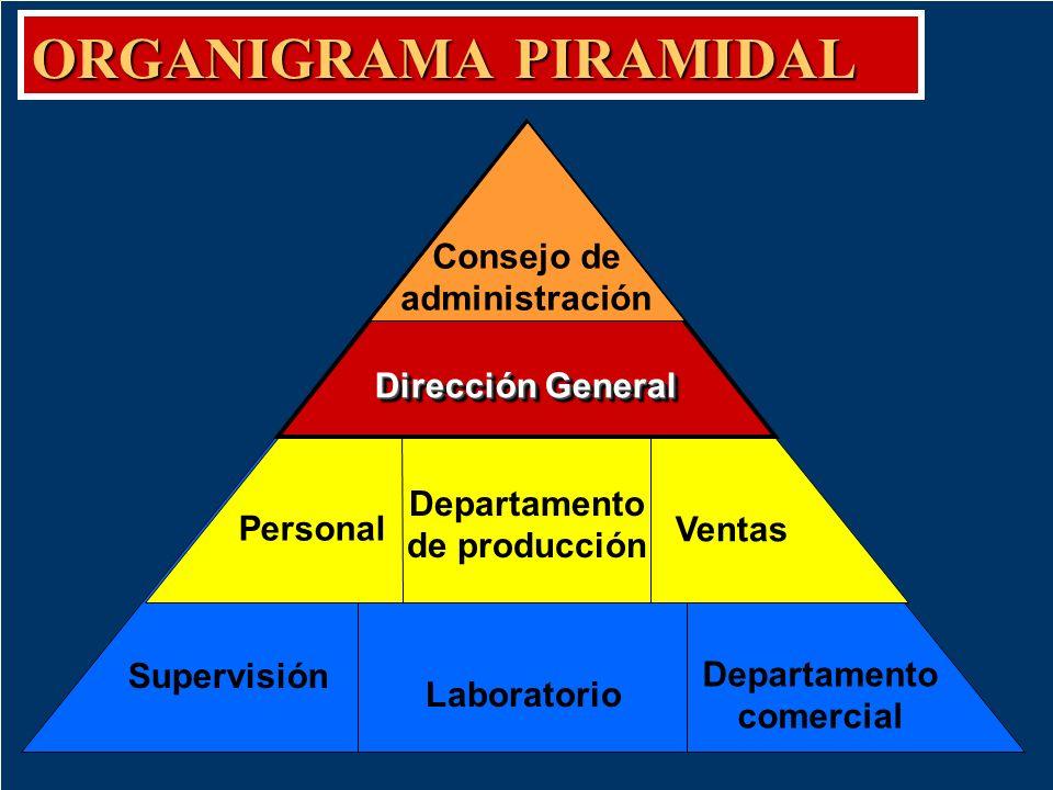 Organigrama Piramidal Es aquel organigrama que emplea, como su nombre lo indica, una pirámide para representar la información. Lo usamos cuando querem