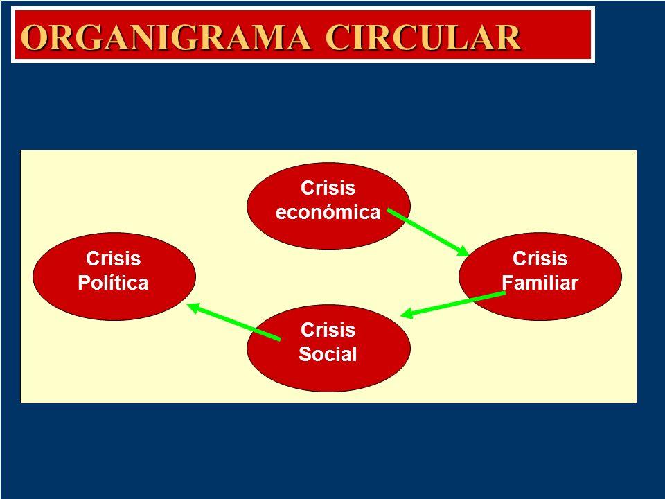 Organigrama circular La información se presenta dentro de círculos. Se hace uso de este tipo de organigrama cuando la información representa un fenóme
