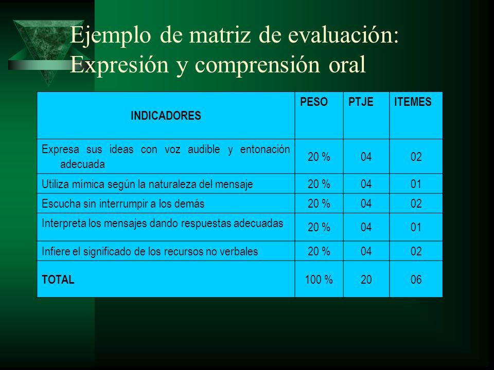 Ejemplo de matriz de evaluación: Comprensión lectora INDICADORESPESOPTJEITEMES Identifica el tipo de texto y su estructura (inicio, desarrollo, desenlace), mediante un esquema.