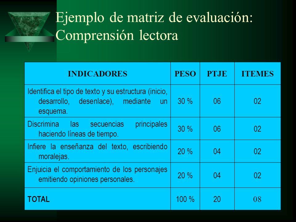 Ejemplo de matriz de evaluación: Construcción de la autonomía INDICADORESPESOPTJEITEMES Analiza casos relativos al no reconocimiento de los Derechos del Niño, formulando conclusiones.