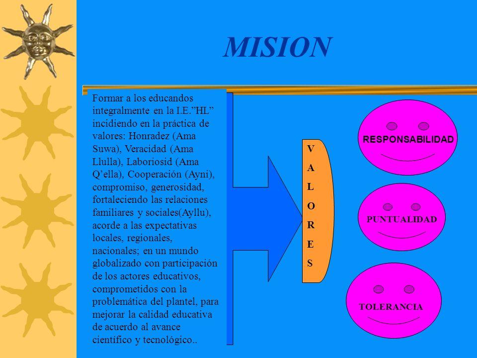 NUESTRA EXPERIENCIA VISION EN EL AÑO 2 013 SOMOS UNA INSTITUCIÓN MODELO, EFICIENTE, EFICAZ Y EFECTIVA CON EDUCANDOS CAPACES DE RESOLVER LOS PROBLEMAS