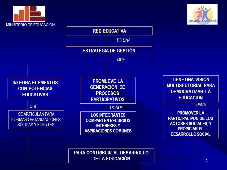 2 RED EDUCATIVA ESTRATEGIA DE GESTIÓN ES UNA INTEGRA ELEMENTOS CON POTENCIAS EDUCATIVAS PROMUEVE LA GENERACIÓN DE PROCESOS PARTICIPATIVOS TIENE UNA VI