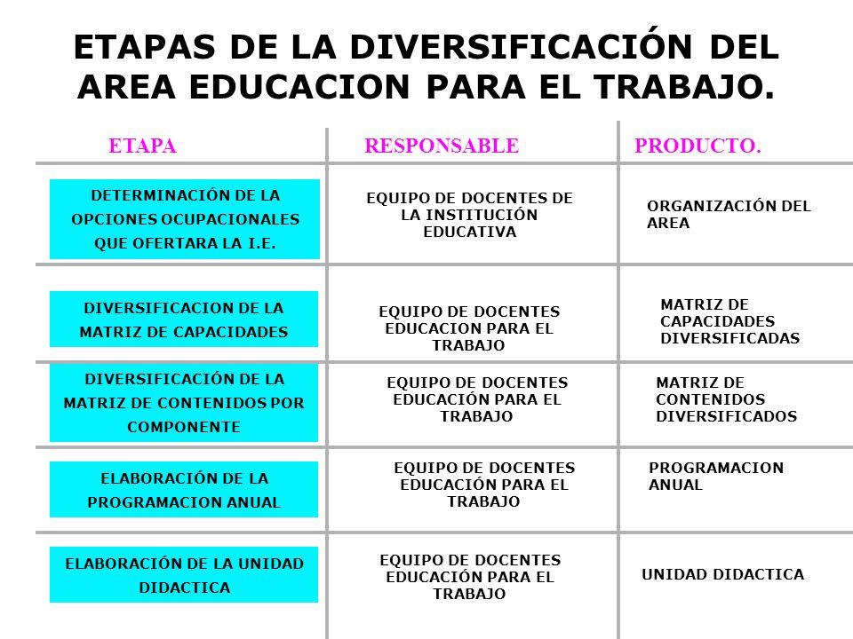 ETAPAS DE LA DIVERSIFICACIÓN DEL AREA EDUCACION PARA EL TRABAJO. DETERMINACIÓN DE LA OPCIONES OCUPACIONALES QUE OFERTARA LA I.E. DIVERSIFICACION DE LA
