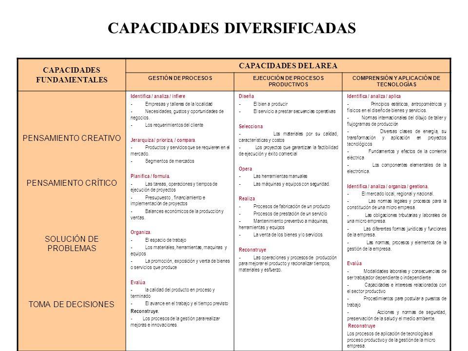 CAPACIDADES CAPACIDADES FUNDAMENTALES CAPACIDADES DEL AREA GESTIÓN DE PROCESOSEJECUCIÓN DE PROCESOS PRODUCTIVOS COMPRENSIÓN Y APLICACIÓN DE TECNOLOGÍA