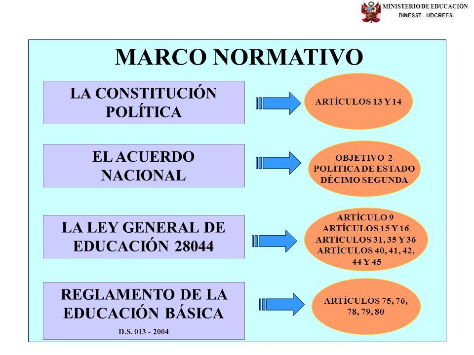 LA CONSTITUCIÓN POLÍTICA EL ACUERDO NACIONAL LA LEY GENERAL DE EDUCACIÓN 28044 ARTÍCULOS 13 Y 14 OBJETIVO 2 POLÍTICA DE ESTADO DÉCIMO SEGUNDA ARTÍCULO