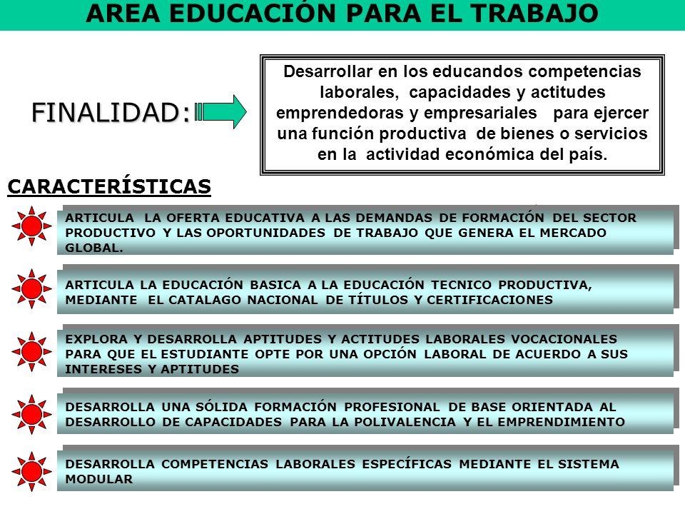 CAPACIDADES FUNDAMENTALES CAPACIDADES DE ÁREA PENSAMIENTO CRITICO PENSAMIENTO CREATIVO TOMA DE DECISIONES SOLUCIÓN DE PROBLEMAS GESTIÓN DE PROCESOSEJECUCIÓN DE PROCESOS DE PRODUCTIVOS COMPRENSIÓN Y APLICACIÓN DE TECNOLOGÍAS IDENTIFICA ANALIZA, INFIERE JERARQUIZA IMAGINA INTERPRETA FORMULA ADAPTA DISEÑA OPERA SELECCIONA REALIZA /EJECUTA ORGANIZA / PROCESA / SISTEMATIZA información IDENTIFICA / ANALIZA / APLICA tecnologías IDENTIFICA / ANALIZA /ORGANIZA / GESTIONA microempresas IDENTIFICA / EVALÚA los procesos productivos RECONSTRUYE Procesos producivos PLANIFICA ORGANIZA OBSERVA ARGUMENTA EVALÚA RECONSTRUYE SISTEMATIZA CAPACIDADES ESPECIFICAS CAPACIDADES QUE DESARROLLA EDUCACIÓN PARA EL TRABAJO