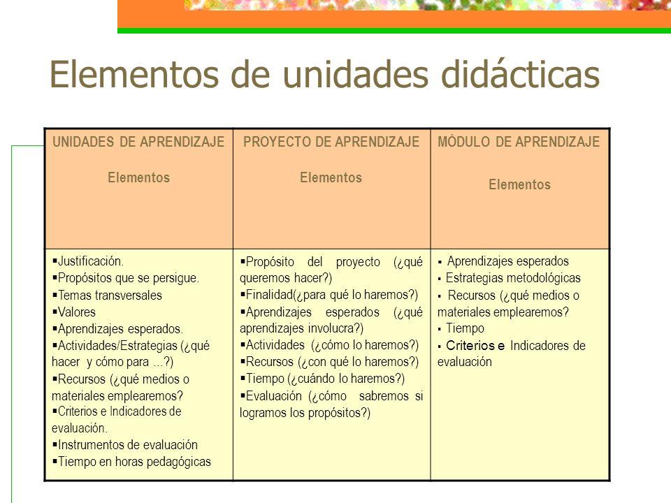Elementos de unidades didácticas UNIDADES DE APRENDIZAJE Elementos PROYECTO DE APRENDIZAJE Elementos MÒDULO DE APRENDIZAJE Elementos Justificación. Pr