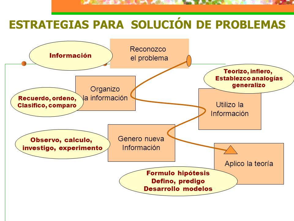 ESTRATEGIAS PARA SOLUCIÓN DE PROBLEMAS Reconozco el problema Organizo la información Genero nueva Información Utilizo la Información Aplico la teoría