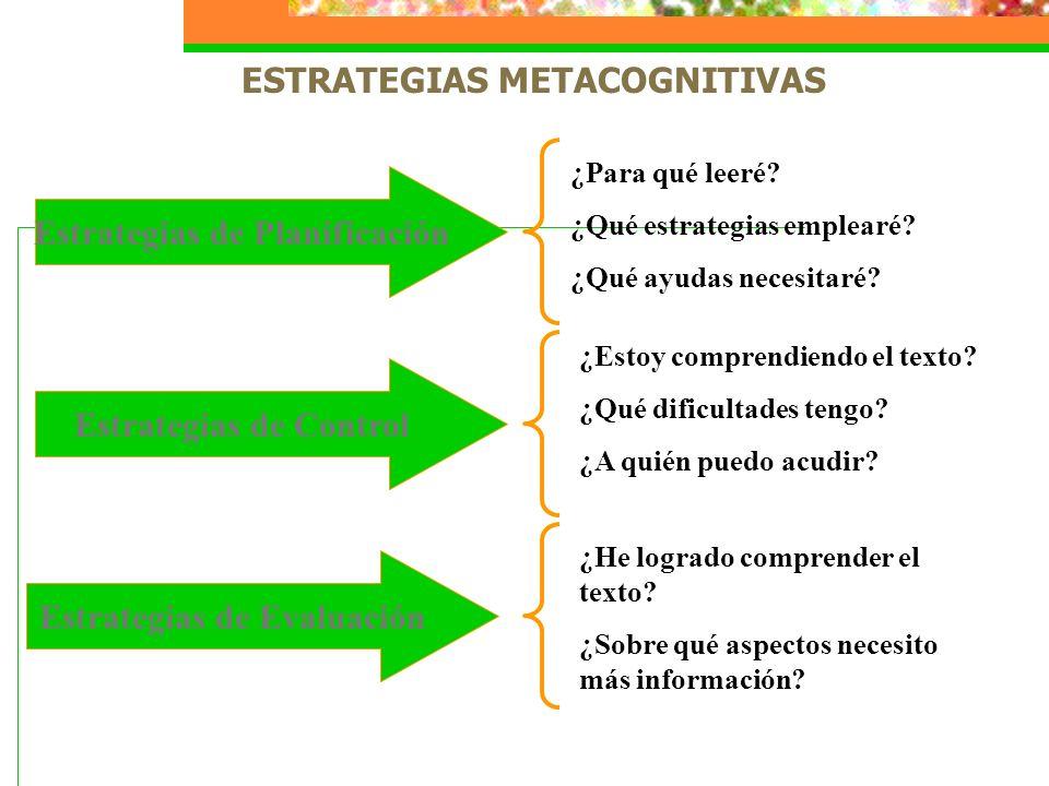 ESTRATEGIAS METACOGNITIVAS Estrategias de Planificación Estrategias de Control Estrategias de Evaluación ¿Para qué leeré? ¿Qué estrategias emplearé? ¿