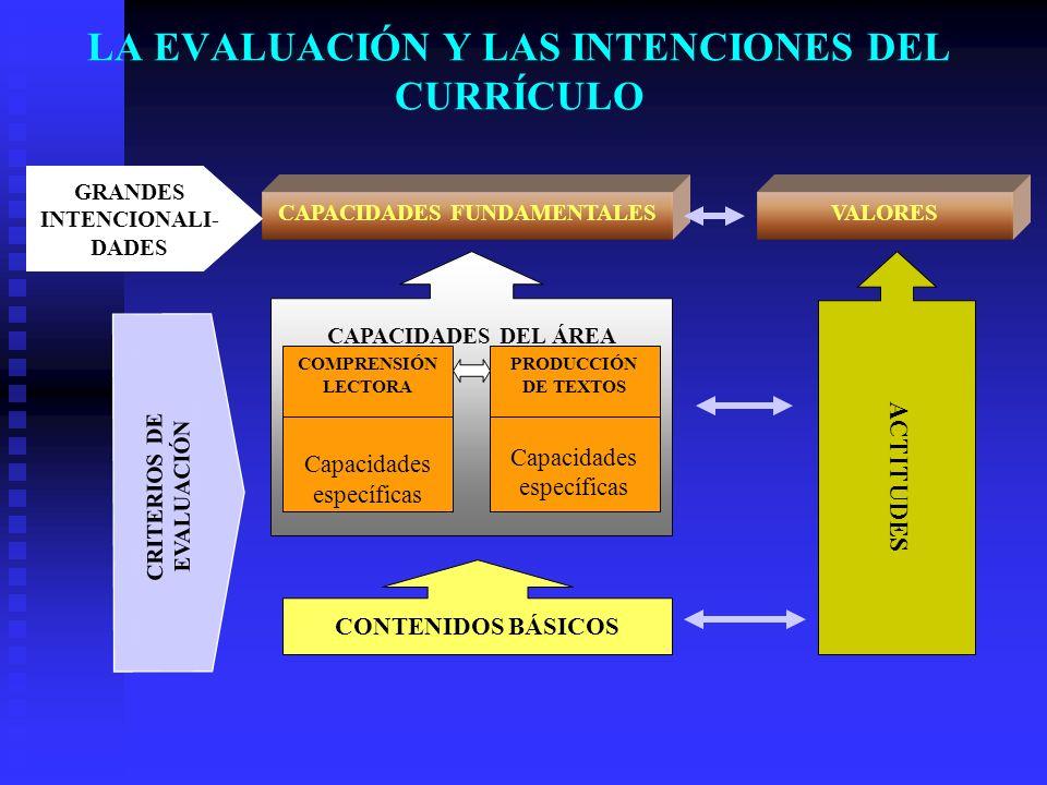LA EVALUACIÓN Y LAS INTENCIONES DEL CURRÍCULO VALORES ACTITUDES CAPACIDADES FUNDAMENTALES CAPACIDADES DEL ÁREA COMPRENSIÓN LECTORA Capacidades específ