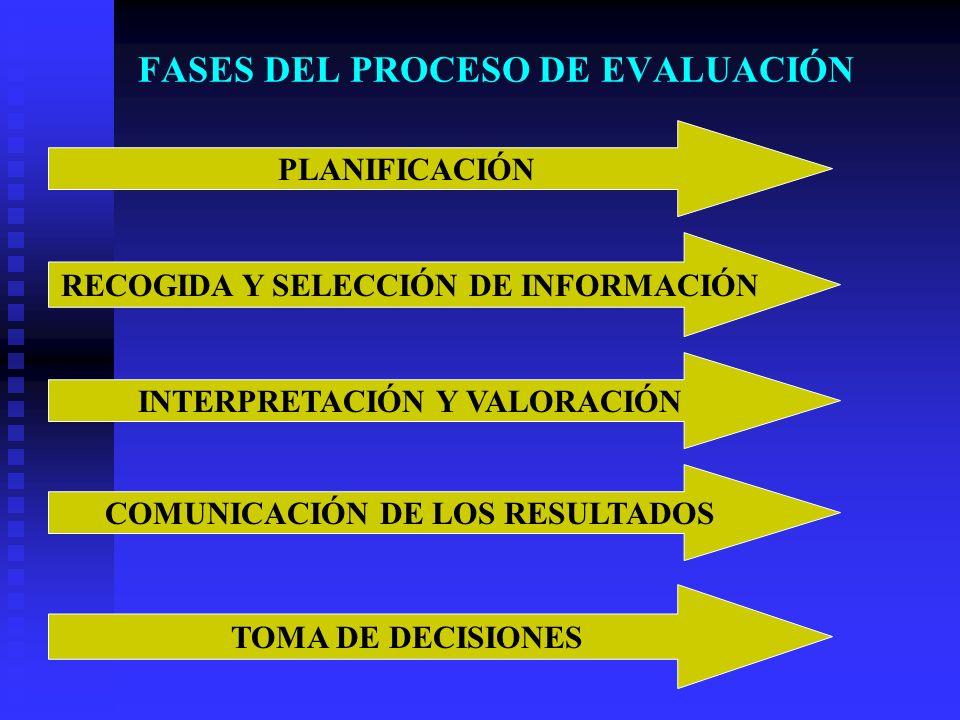FASES DEL PROCESO DE EVALUACIÓN PLANIFICACIÓN RECOGIDA Y SELECCIÓN DE INFORMACIÓN INTERPRETACIÓN Y VALORACIÓN TOMA DE DECISIONES COMUNICACIÓN DE LOS R