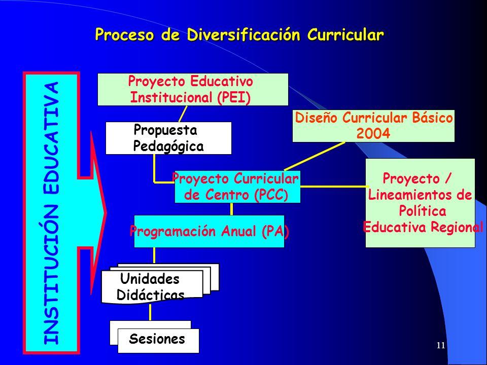 11 Programación Anual (PA) Proyecto Curricular de Centro (PCC ) Propuesta Pedagógica Proyecto Educativo Institucional (PEI) INSTITUCIÓN EDUCATIVA Dise