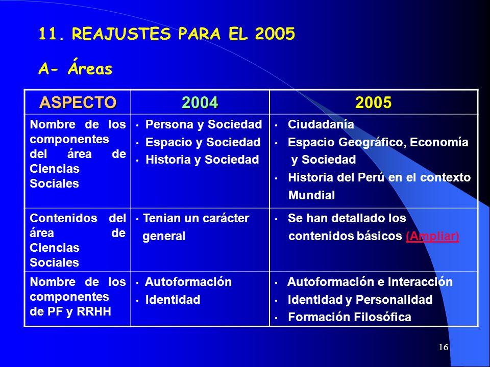 16 11. REAJUSTES PARA EL 2005 A- Áreas ASPECTO20042005 Nombre de los componentes del área de Ciencias Sociales Persona y Sociedad Espacio y Sociedad H