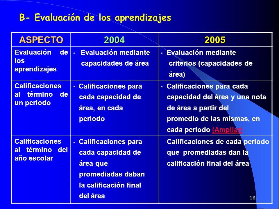 18 B- Evaluación de los aprendizajes ASPECTO20042005 Evaluación de los aprendizajes Evaluación mediante capacidades de área Evaluación mediante criter