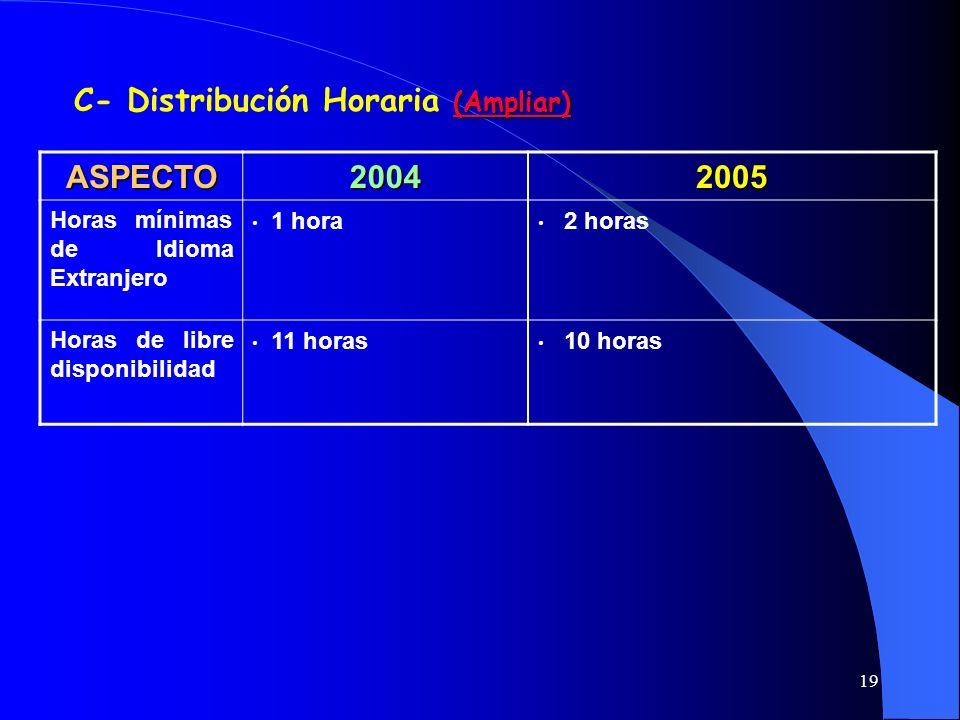 19 (Ampliar) (Ampliar) C- Distribución Horaria (Ampliar) (Ampliar) ASPECTO20042005 Horas mínimas de Idioma Extranjero 1 hora 2 horas Horas de libre di