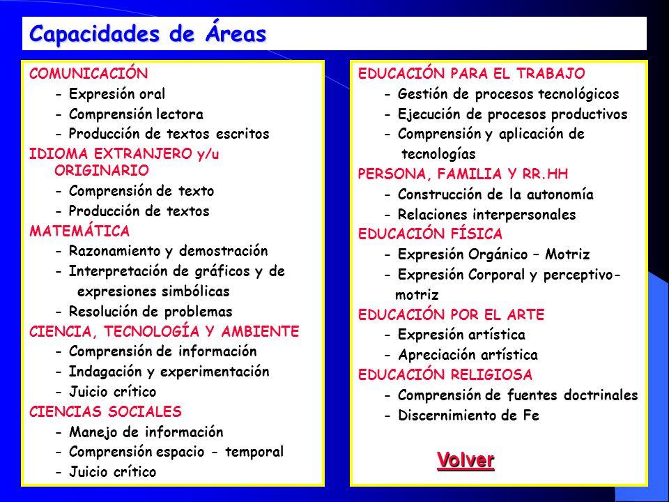 22 Capacidades de Áreas COMUNICACIÓN - Expresión oral - Comprensión lectora - Producción de textos escritos IDIOMA EXTRANJERO y/u ORIGINARIO - Compren