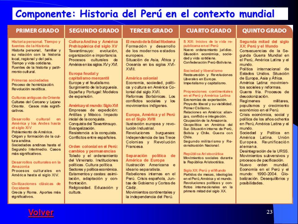 23 Componente: Historia del Perú en el contexto mundial Volver