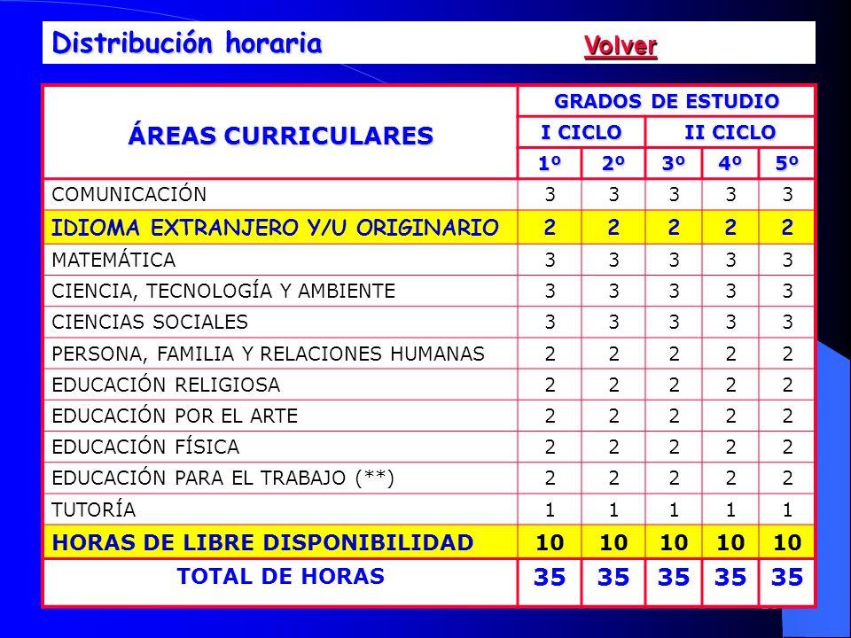 26 ÁREAS CURRICULARES GRADOS DE ESTUDIO I CICLO II CICLO 1º2º3º4º5º COMUNICACIÓN33333 IDIOMA EXTRANJERO Y/U ORIGINARIO22222 MATEMÁTICA33333 CIENCIA, T