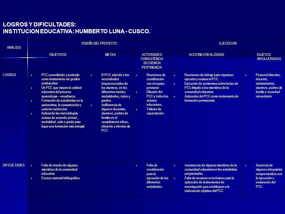 LOGROS Y DIFICULTADES: INSTITUCION EDUCATIVA: HUMBERTO LUNA - CUSCO. ANALISIS DISEÑO DEL PROYECTO EJECUCION OBJETIVOSMETASACTIVIDADESCONSISTENCIASECUE