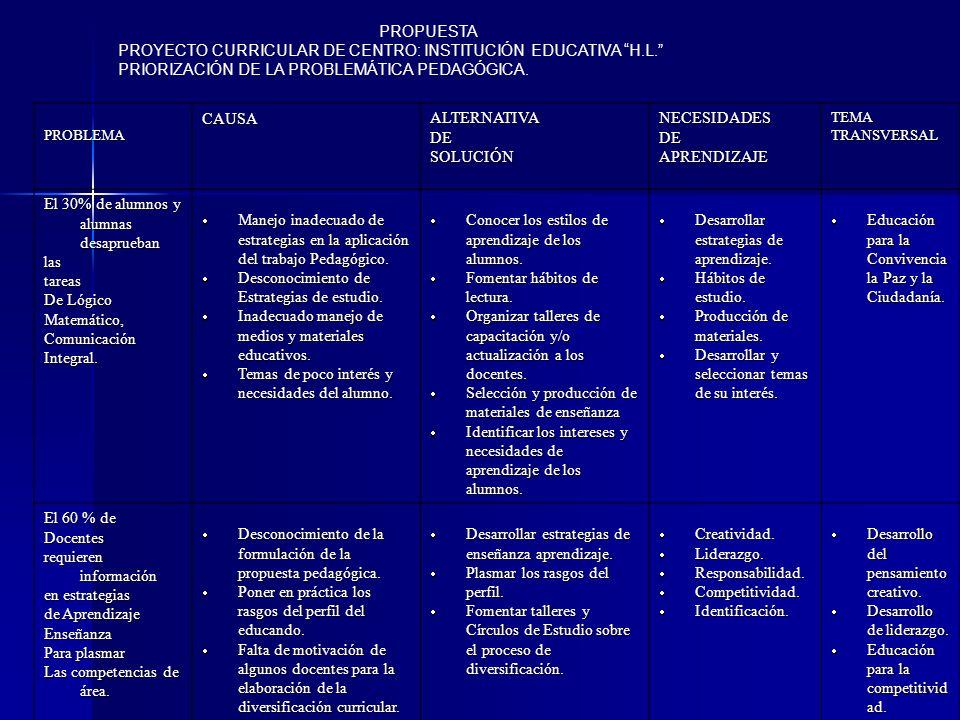 PROPUESTA PROYECTO CURRICULAR DE CENTRO: INSTITUCIÓN EDUCATIVA H.L. PRIORIZACIÓN DE LA PROBLEMÁTICA PEDAGÓGICA. PROBLEMACAUSAALTERNATIVADESOLUCIÓNNECE