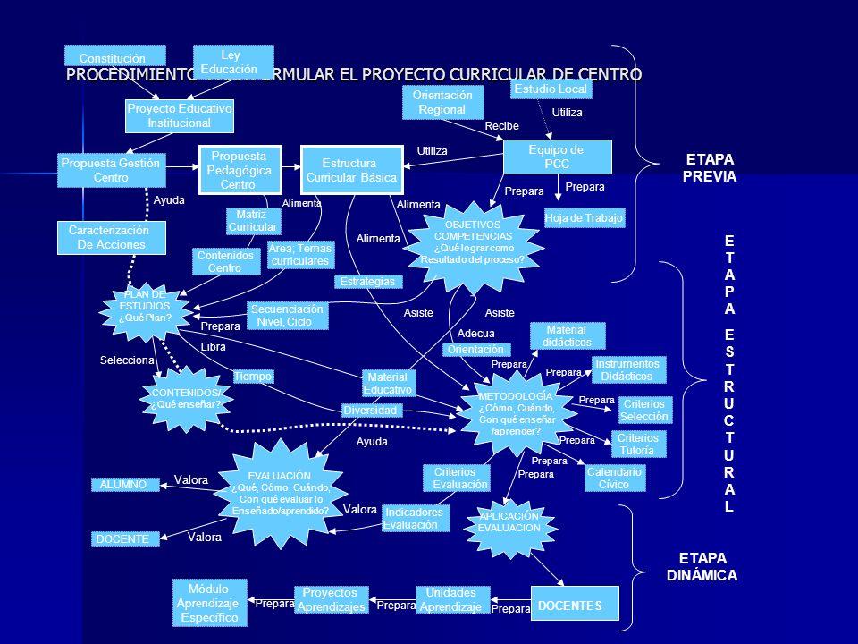 GESTIÓN CONCEPTO: Es una capacidad de generar una relación adecuada entre la estructura, la estrategia, los sistemas, el estilo, las capacidades, la gente, y los objetivos superiores de la organización considerada .
