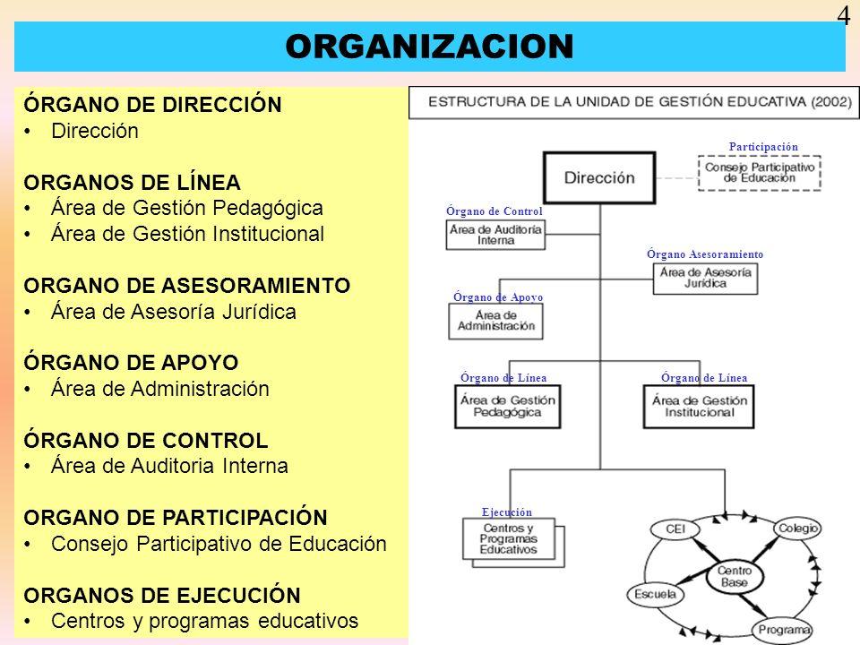 ORGANIZACION ÓRGANO DE DIRECCIÓN Dirección ORGANOS DE LÍNEA Área de Gestión Pedagógica Área de Gestión Institucional ORGANO DE ASESORAMIENTO Área de A