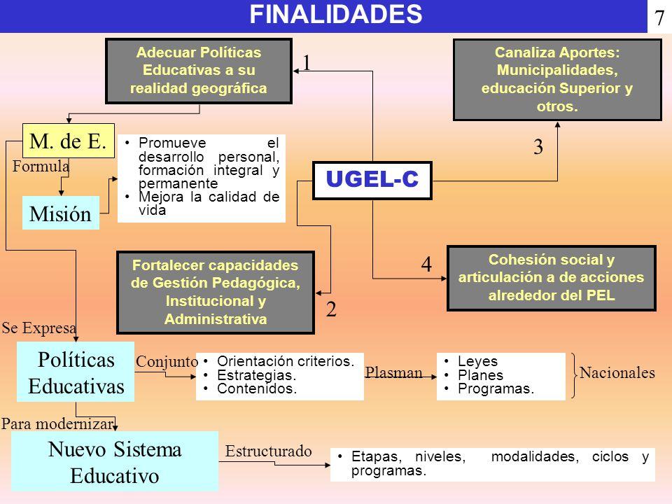 UGEL-C Adecuar Políticas Educativas a su realidad geográfica Fortalecer capacidades de Gestión Pedagógica, Institucional y Administrativa Cohesión soc