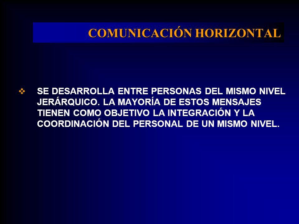COMUNICACIÓN HORIZONTAL SE DESARROLLA ENTRE PERSONAS DEL MISMO NIVEL JERÁRQUICO. LA MAYORÍA DE ESTOS MENSAJES TIENEN COMO OBJETIVO LA INTEGRACIÓN Y LA