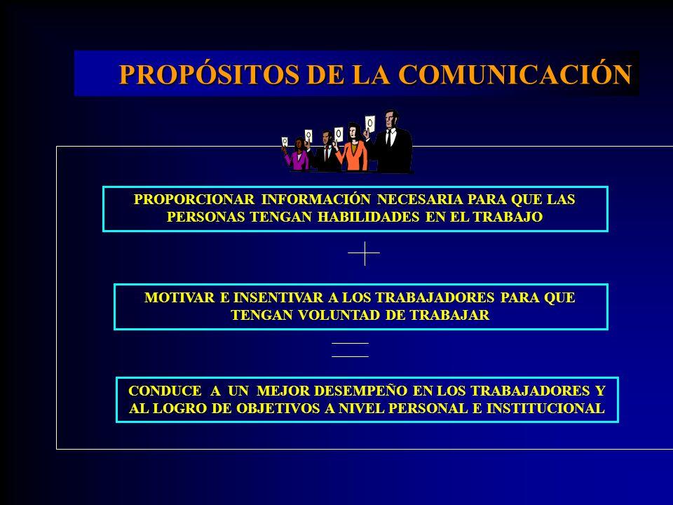 PROPÓSITOS DE LA COMUNICACIÓN PROPORCIONAR INFORMACIÓN NECESARIA PARA QUE LAS PERSONAS TENGAN HABILIDADES EN EL TRABAJO MOTIVAR E INSENTIVAR A LOS TRA