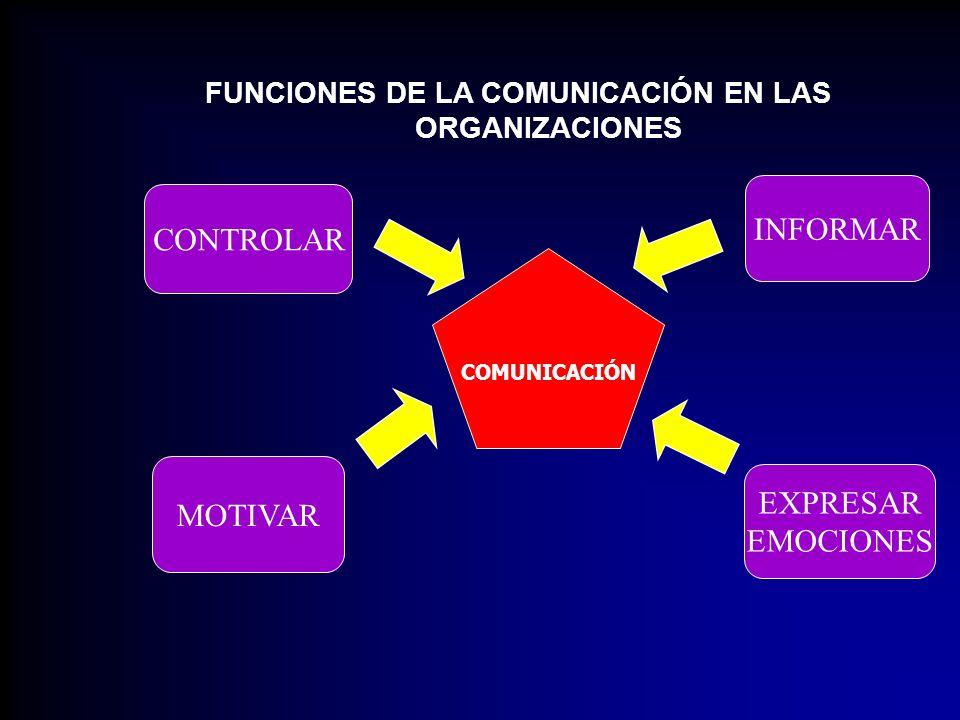 CONCLUSIONES A través de la comunicación las personas logran el entendimiento, la coordinación y la cooperación que posibilitan el crecimiento y desarrollo de las organizaciones.