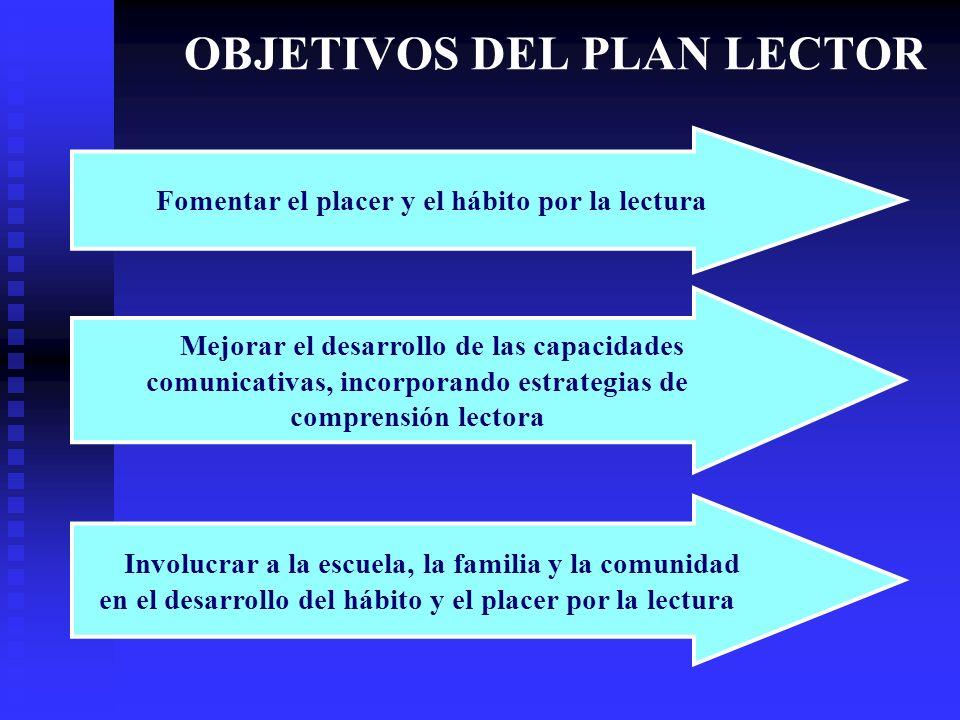 OBJETIVOS DEL PLAN LECTOR Fomentar el placer y el hábito por la lectura Mejorar el desarrollo de las capacidades comunicativas, incorporando estrategi