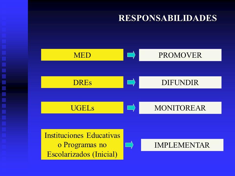 RESPONSABILIDADES MED DREs UGELs Instituciones Educativas o Programas no Escolarizados (Inicial) PROMOVER DIFUNDIR MONITOREAR IMPLEMENTAR