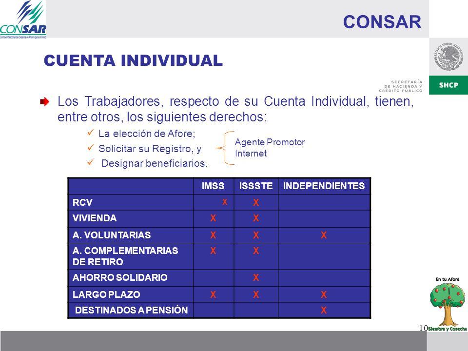 10 CONSAR Los Trabajadores, respecto de su Cuenta Individual, tienen, entre otros, los siguientes derechos: La elección de Afore; Solicitar su Registr