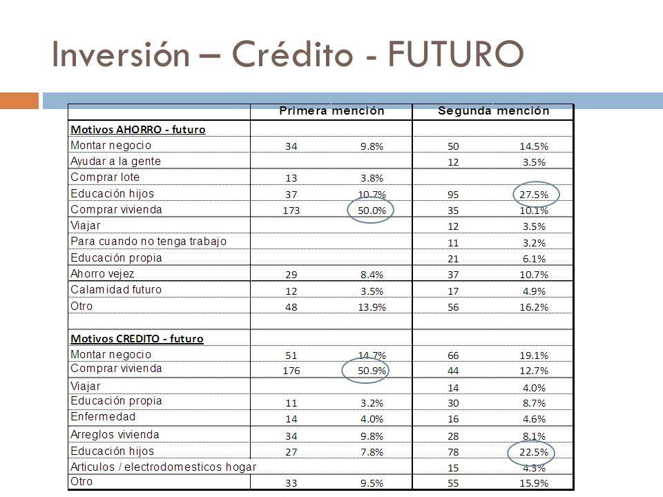Inversión – Crédito - FUTURO