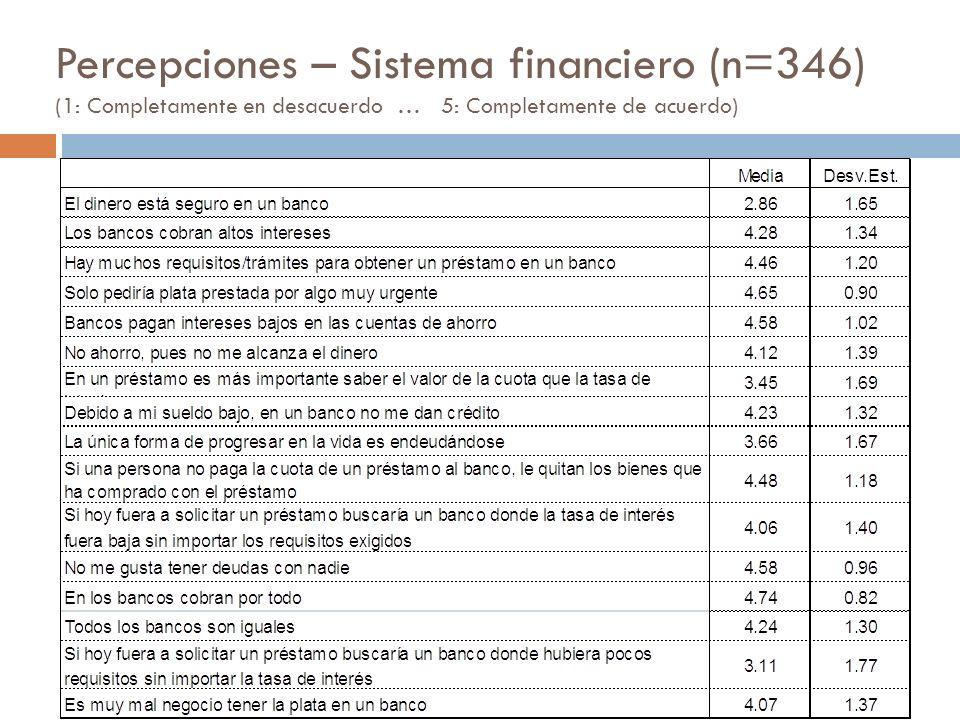 Percepciones – Sistema financiero (n=346) (1: Completamente en desacuerdo … 5: Completamente de acuerdo)