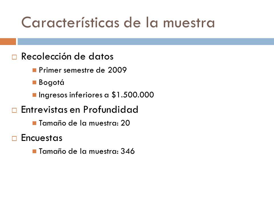 Características de la muestra Recolección de datos Primer semestre de 2009 Bogotá Ingresos inferiores a $1.500.000 Entrevistas en Profundidad Tamaño d