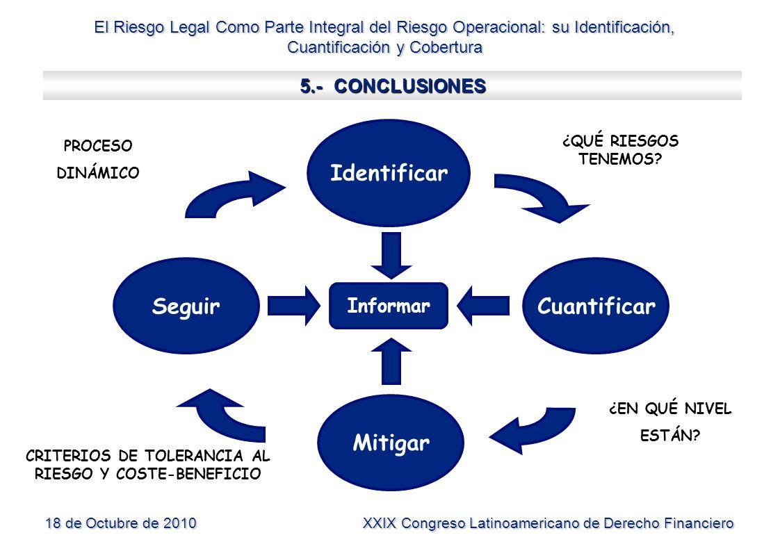 El Riesgo Legal Como Parte Integral del Riesgo Operacional: su Identificación, Cuantificación y Cobertura 18 de Octubre de 2010 XXIX Congreso Latinoam