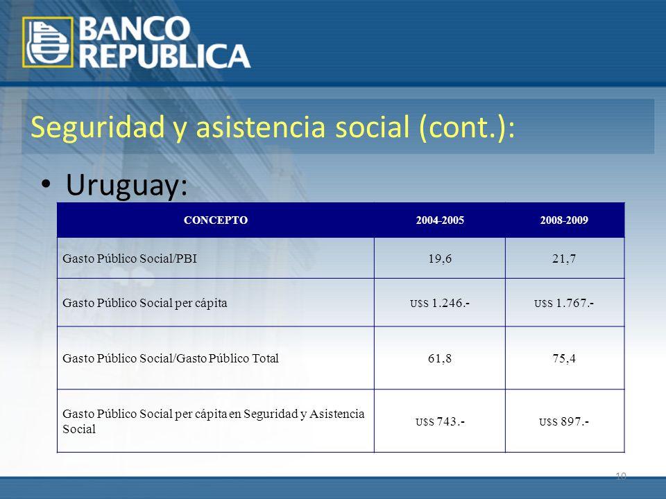 10 Seguridad y asistencia social (cont.): Uruguay: CONCEPTO2004-20052008-2009 Gasto Público Social/PBI19,621,7 Gasto Público Social per cápita U$S 1.246.- U$S 1.767.- Gasto Público Social/Gasto Público Total61,875,4 Gasto Público Social per cápita en Seguridad y Asistencia Social U$S 743.- U$S 897.-