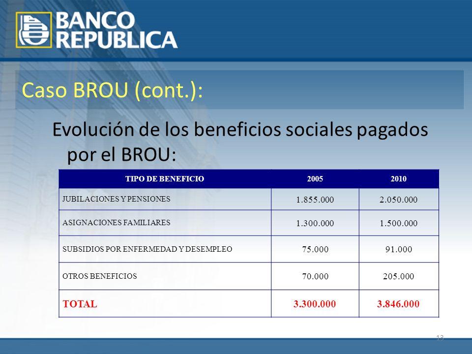 13 Caso BROU (cont.): Evolución de los beneficios sociales pagados por el BROU: TIPO DE BENEFICIO20052010 JUBILACIONES Y PENSIONES 1.855.0002.050.000 ASIGNACIONES FAMILIARES 1.300.0001.500.000 SUBSIDIOS POR ENFERMEDAD Y DESEMPLEO 75.00091.000 OTROS BENEFICIOS 70.000205.000 TOTAL3.300.0003.846.000