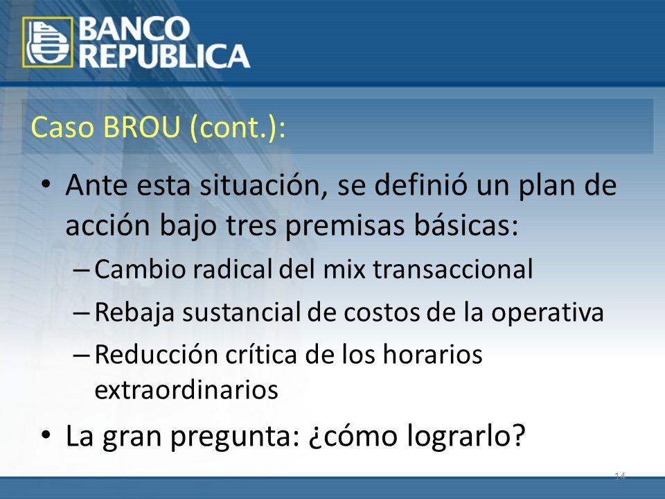 14 Caso BROU (cont.): Ante esta situación, se definió un plan de acción bajo tres premisas básicas: – Cambio radical del mix transaccional – Rebaja su