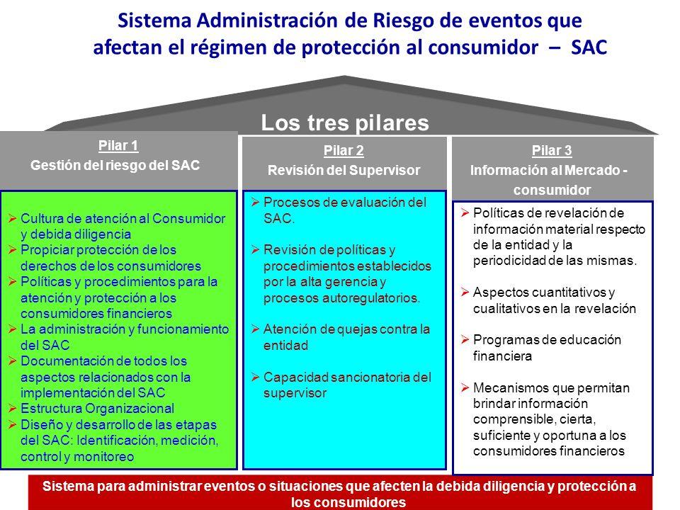 Sistema Administración de Riesgo de eventos que afectan el régimen de protección al consumidor – SAC Los tres pilares Pilar 1 Gestión del riesgo del S
