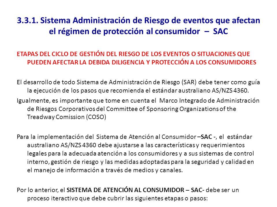 3.3.1. Sistema Administración de Riesgo de eventos que afectan el régimen de protección al consumidor – SAC ETAPAS DEL CICLO DE GESTIÓN DEL RIESGO DE