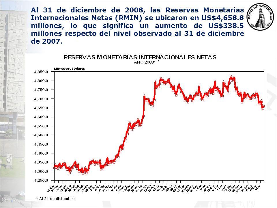 Al 31 de diciembre de 2008, las Reservas Monetarias Internacionales Netas (RMIN) se ubicaron en US$4,658.8 millones, lo que significa un aumento de US$338.5 millones respecto del nivel observado al 31 de diciembre de 2007.