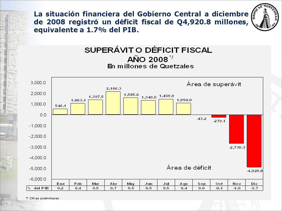 La situación financiera del Gobierno Central a diciembre de 2008 registró un déficit fiscal de Q4,920.8 millones, equivalente a 1.7% del PIB.