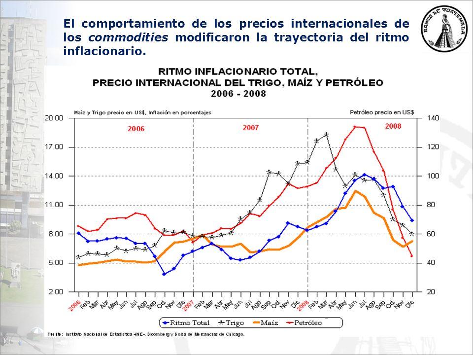 El comportamiento de los precios internacionales de los commodities modificaron la trayectoria del ritmo inflacionario.